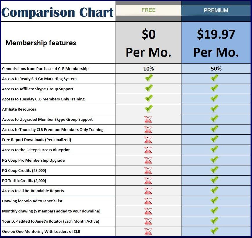 CLB Comparison Chart