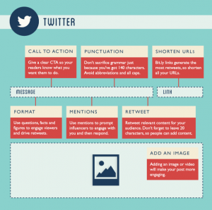 social sharing on twitter